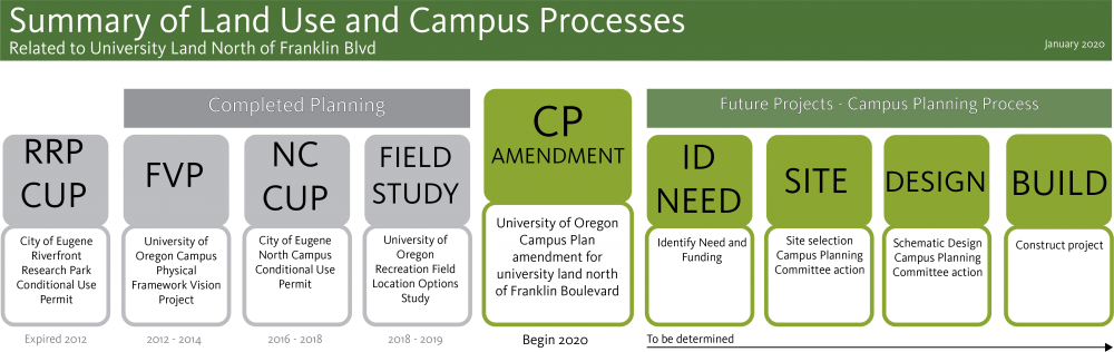 Summary of Land Uses and Campus Process