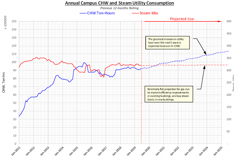 UO Annual Campus Chilled Water and Steam Consumption