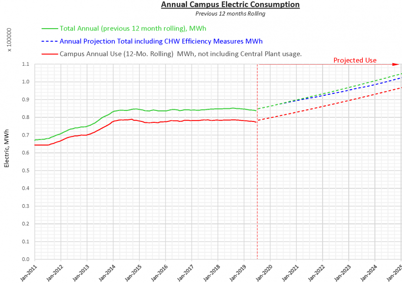 UO Annual Campus Electric Consumption