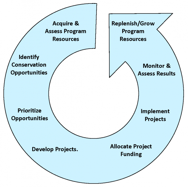 Strategic Energy Management Plan Cycle
