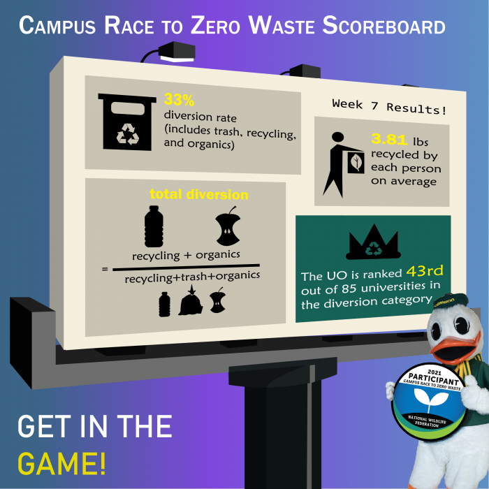 Scoreboard graphic with the UO duck showing that UO is ranked 43rd out of 85 universities in the 2021 Campus Race to Zero Waste.