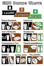EMU Dining guide for materials
