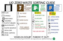 Zero waste sorting guide for materials
